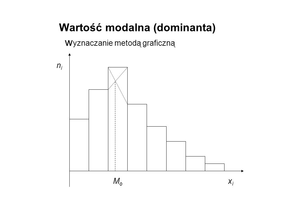 MoMo nini xixi Wartość modalna (dominanta) w yznaczanie metodą graficzną