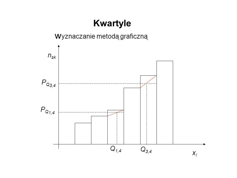 Q 1,4 n sk xixi Kwartyle w yznaczanie metodą graficzną P Q 1,4 P Q 3,4 Q 3,4