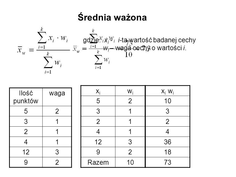 gdzie: x i - i-ta wartość badanej cechy w i – waga cechy o wartości i. Średnia ważona Ilość punktów waga 52 31 21 41 123 92 xixi wiwi 52 31 21 41 3 92