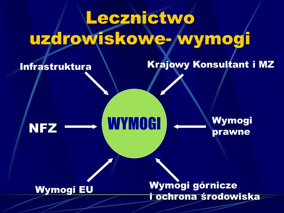 Lecznictwo uzdrowiskowe- wymogi WYMOGI NFZ Krajowy Konsultant i MZ Wymogi EU Wymogi prawne Wymogi górnicze i ochrona środowiska Infrastruktura
