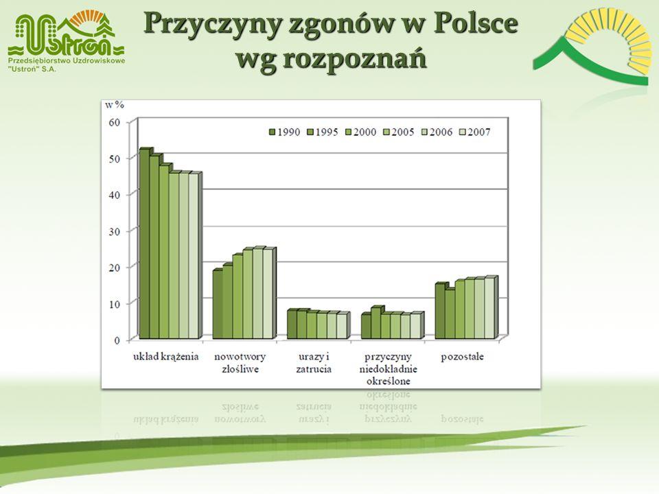 Przyczyny zgonów w Polsce wg rozpoznań