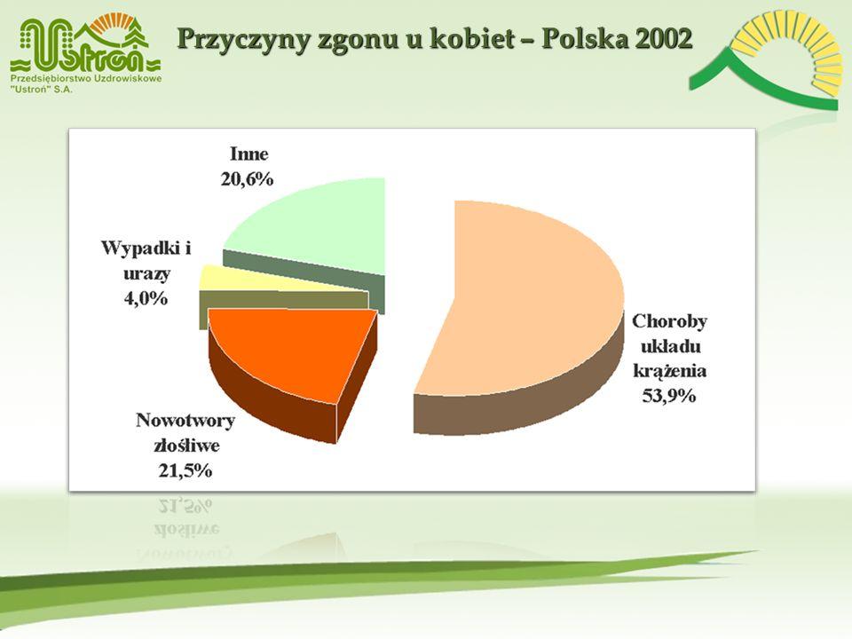 Przyczyny zgonu u kobiet – Polska 2002
