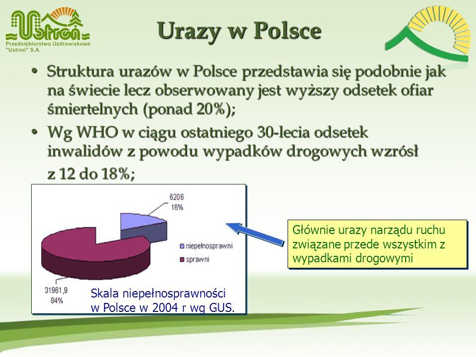 Urazy w Polsce Struktura urazów w Polsce przedstawia się podobnie jak na świecie lecz obserwowany jest wyższy odsetek ofiar śmiertelnych (ponad 20%);S