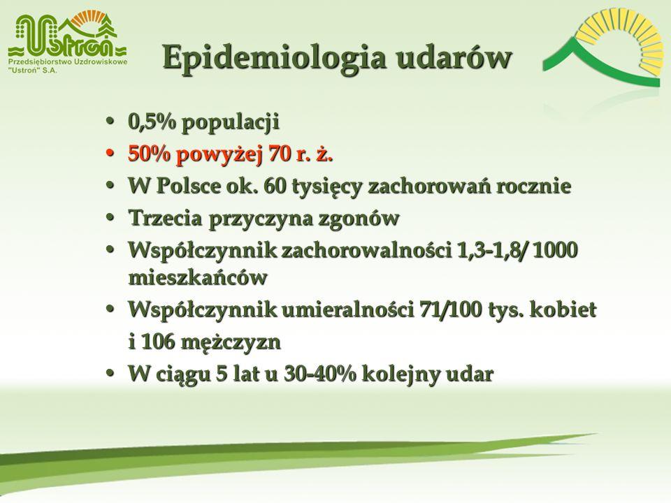 Epidemiologia udarów 0,5% populacji 0,5% populacji 50% powyżej 70 r. ż. 50% powyżej 70 r. ż. W Polsce ok. 60 tysięcy zachorowań rocznie W Polsce ok. 6