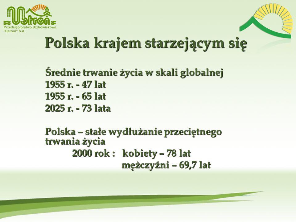Polska krajem starzejącym się Średnie trwanie życia w skali globalnej Średnie trwanie życia w skali globalnej 1955 r. - 47 lat 1955 r. - 65 lat 2025 r
