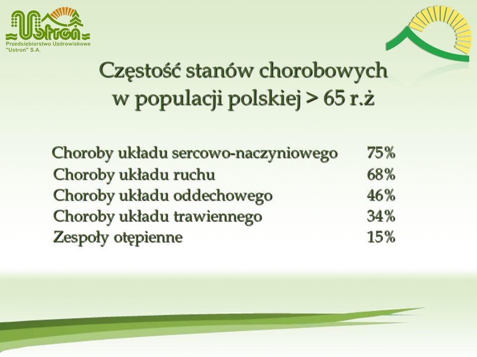 Częstość stanów chorobowych w populacji polskiej > 65 r.ż Choroby układu sercowo-naczyniowego 75% Choroby układu sercowo-naczyniowego 75% Choroby ukła