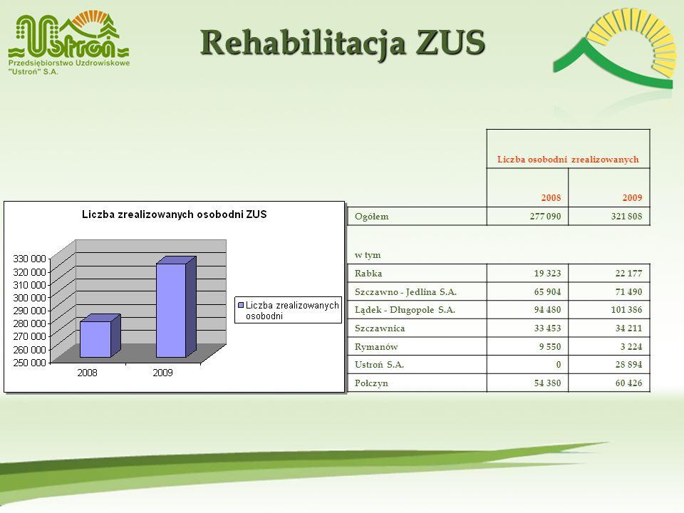 Rehabilitacja ZUS Liczba osobodni zrealizowanych 20082009 Ogółem277 090321 808 w tym Rabka19 32322 177 Szczawno - Jedlina S.A.65 90471 490 Lądek - Dłu