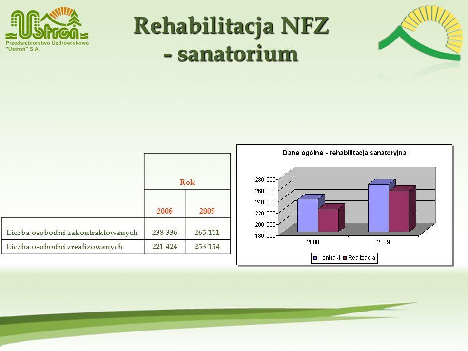 Rehabilitacja NFZ - sanatorium Rok 20082009 Liczba osobodni zakontraktowanych238 336265 111 Liczba osobodni zrealizowanych221 424253 154