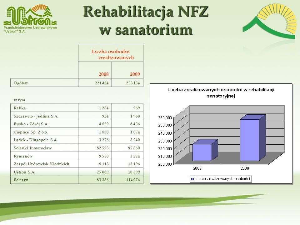 Rehabilitacja NFZ w sanatorium Liczba osobodni zrealizowanych 20082009 Ogółem221 424253 154 w tym Rabka1 284969 Szczawno - Jedlina S.A.9241 960 Busko