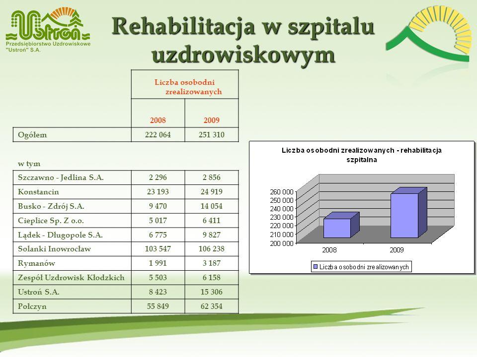 Rehabilitacja w szpitalu uzdrowiskowym Liczba osobodni zrealizowanych 20082009 Ogółem222 064251 310 w tym Szczawno - Jedlina S.A.2 2962 856 Konstancin