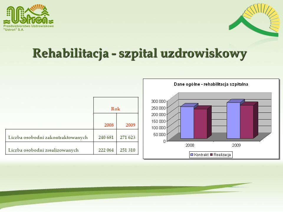 Rehabilitacja - szpital uzdrowiskowy Rok 20082009 Liczba osobodni zakontraktowanych240 681271 623 Liczba osobodni zrealizowanych222 064251 310