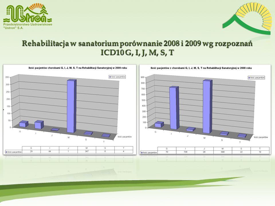 Rehabilitacja w sanatorium porównanie 2008 i 2009 wg rozpoznań ICD10 G, I, J, M, S, T Rehabilitacja w sanatorium porównanie 2008 i 2009 wg rozpoznań I