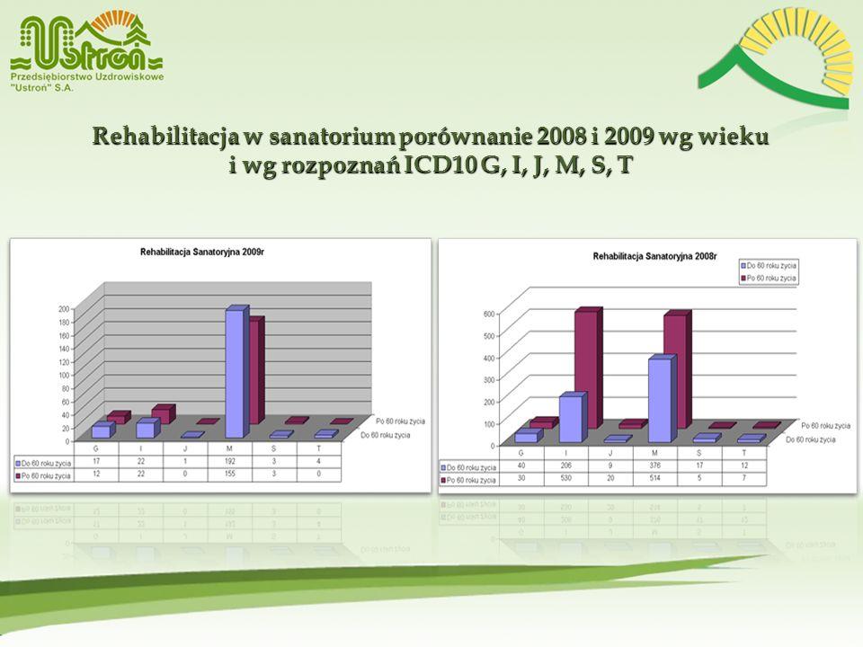 Rehabilitacja w sanatorium porównanie 2008 i 2009 wg wieku i wg rozpoznań ICD10 G, I, J, M, S, T Rehabilitacja w sanatorium porównanie 2008 i 2009 wg