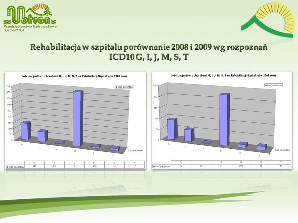 Rehabilitacja w szpitalu porównanie 2008 i 2009 wg rozpoznań ICD10 G, I, J, M, S, T Rehabilitacja w szpitalu porównanie 2008 i 2009 wg rozpoznań ICD10