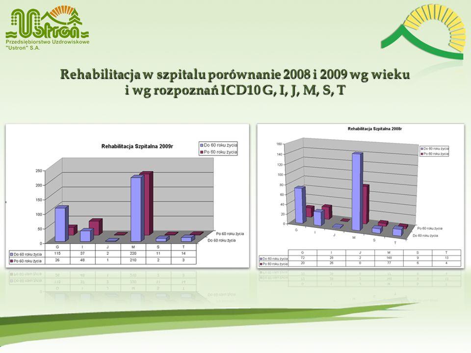 Rehabilitacja w szpitalu porównanie 2008 i 2009 wg wieku i wg rozpoznań ICD10 G, I, J, M, S, T Rehabilitacja w szpitalu porównanie 2008 i 2009 wg wiek
