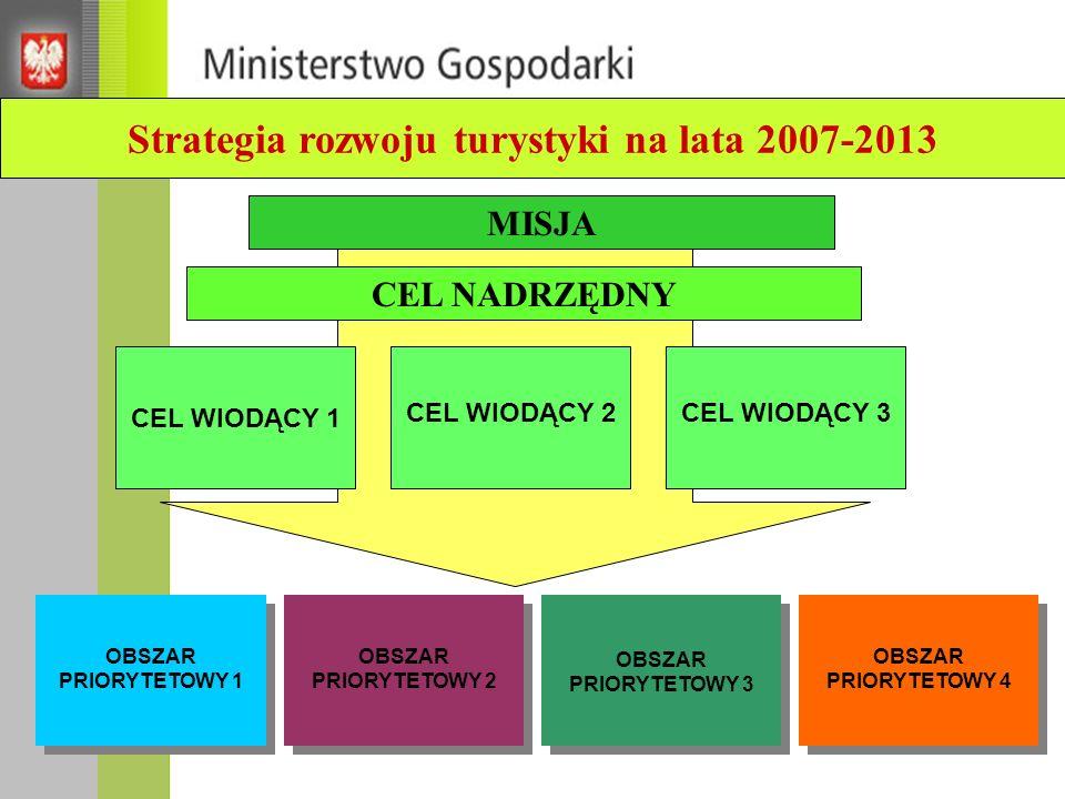 CEL WIODĄCY 1 Wzrost znaczenia ekonomicznego turystyki w rozwoju gospodarczym kraju CEL WIODĄCY 2 Wzrost jakości środowiska i życia mieszkańców CEL WIODĄCY 3 Współpraca oraz integracja na rzecz turystyki i jej otoczenia w wymiarze społecznym, przestrzennym i ekonomicznymMISJA turystyka to dziedzina synergiczna w stosunku do innych, ważnych z punktu widzenia rozwoju kraju celów, przyczyniająca się do tworzenia istotnej części dochodu narodowego, budowania pozytywnego obrazu Polski wśród mieszkańców naszego kraju oraz wzmacniania wizerunku Polski w świecie; turystyka to dziedzina eksponującą i wykorzystująca w sposób efektywny, a równocześnie respektujący zasady rozwoju zrównoważonego potencjał kraju, w szczególności dziedzictwo kultury i tradycji oraz bogactwo przyrody; Polska to kierunek atrakcyjny turystycznie dla turystów krajowych i zagranicznych, ze skutecznie funkcjonującym przemysłem turystycznym oraz nowoczesnymi, konkurencyjnymi i wysokiej jakości produktami i usługami turystycznymi.