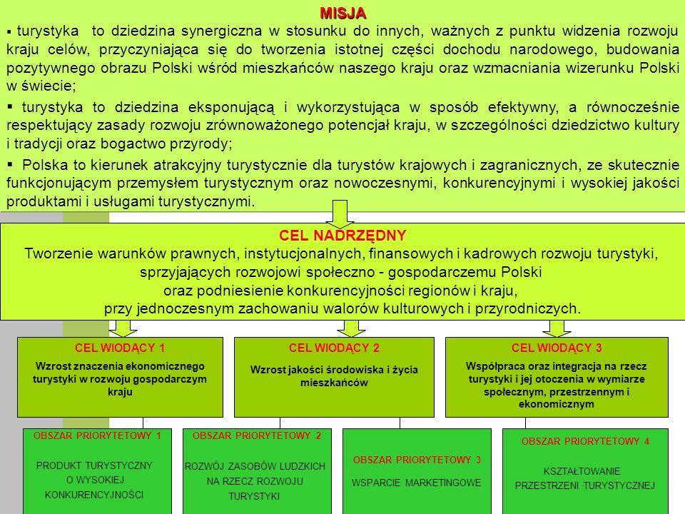 Strategia rozwoju turystyki na lata 2007-2013 będzie realizowana na 2 poziomach: A.