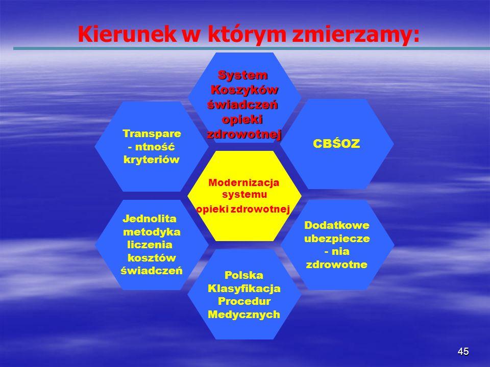 45 Modernizacja systemu opieki zdrowotnej Polska Klasyfikacja Procedur Medycznych SystemKoszykówświadczeńopiekizdrowotnej CBŚOZ Transpare - ntność kry