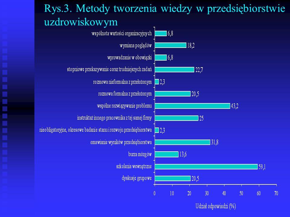 Rys.3. Metody tworzenia wiedzy w przedsiębiorstwie uzdrowiskowym