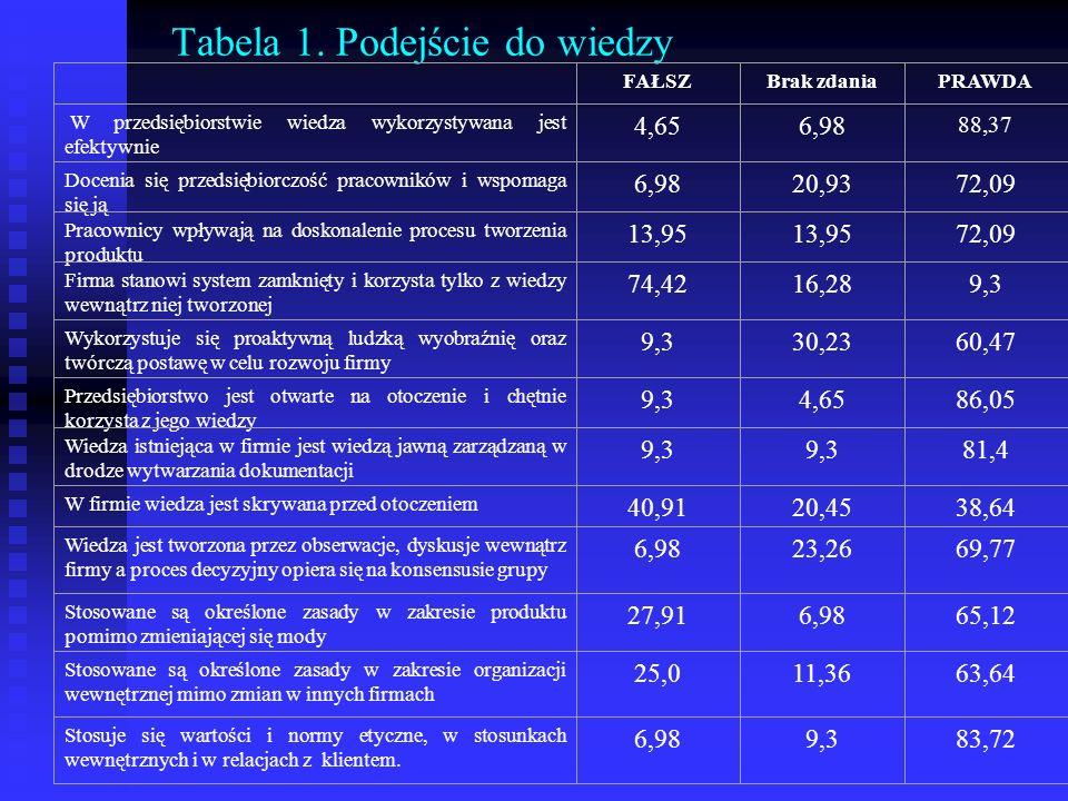 Tabela 1. Podejście do wiedzy FAŁSZBrak zdaniaPRAWDA W przedsiębiorstwie wiedza wykorzystywana jest efektywnie 4,656,98 88,37 Docenia się przedsiębior