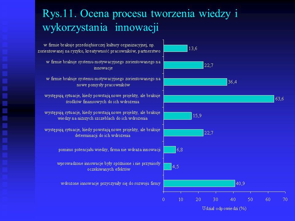 Rys.11. Ocena procesu tworzenia wiedzy i wykorzystania innowacji