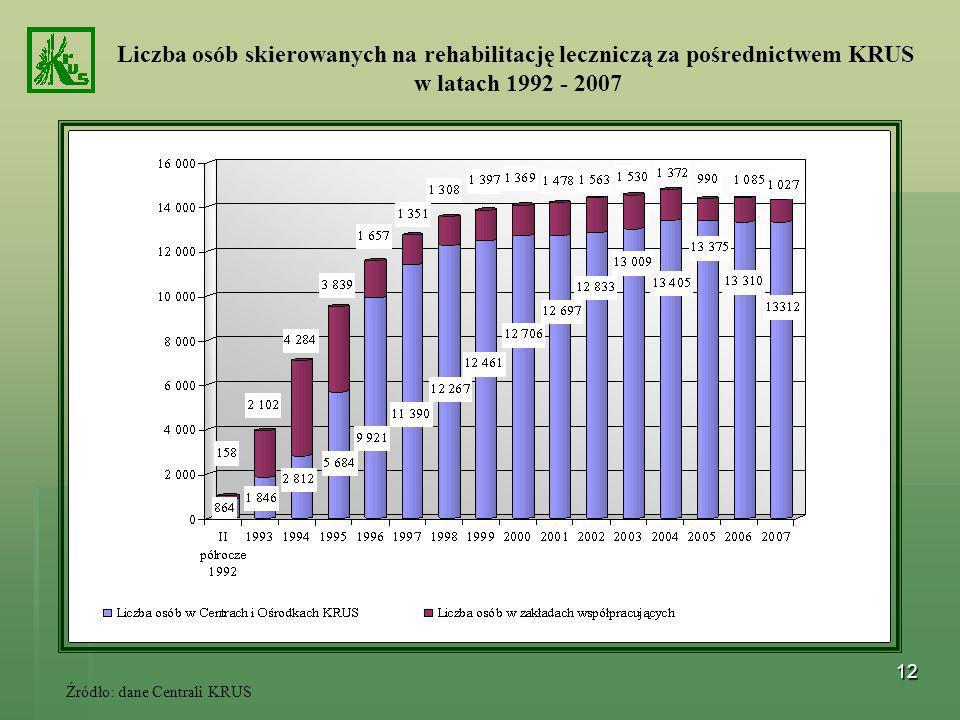 12 Liczba osób skierowanych na rehabilitację leczniczą za pośrednictwem KRUS w latach 1992 - 2007 Źródło: dane Centrali KRUS