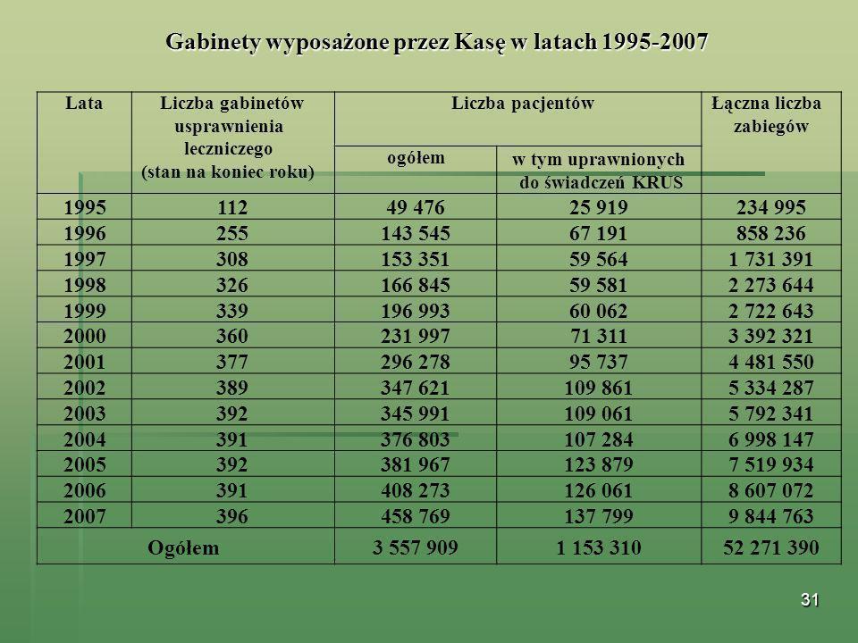 31 Gabinety wyposażone przez Kasę w latach 1995-2007 Lata Liczba gabinetów usprawnienia leczniczego (stan na koniec roku) Liczba pacjentów Łączna licz