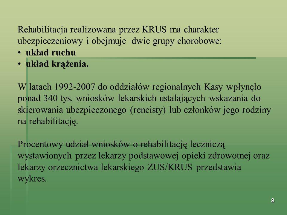 8 Rehabilitacja realizowana przez KRUS ma charakter ubezpieczeniowy i obejmuje dwie grupy chorobowe: układ ruchu układ krążenia. W latach 1992-2007 do