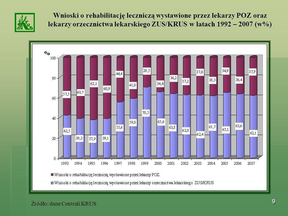 9 Źródło: dane Centrali KRUS Wnioski o rehabilitację leczniczą wystawione przez lekarzy POZ oraz lekarzy orzecznictwa lekarskiego ZUS/KRUS w latach 19