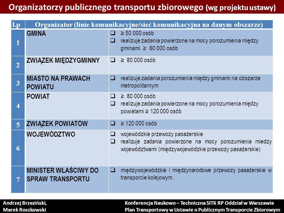 Aglomeracja warszawska w kontekście projektu ustawy We wszystkich powiatach przylegających do Warszawy liczba mieszkańców przekracza 80 000, co oznacza, że wszystkie będą musiały opracować plany transportowe.