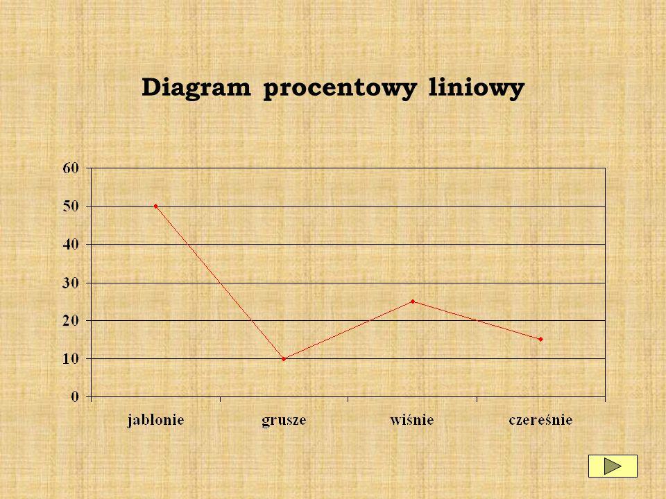 Diagram procentowy liniowy