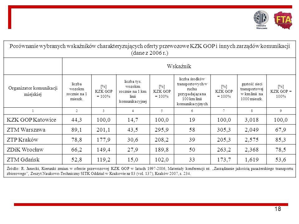 17 konkurencja na poziomie oferty przewozowej i sprzedaży usług we wszystkich miastach tworzących GZM Silesia obowiązuje zasada pełnego rozdziału funk