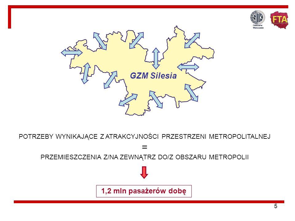 5 POTRZEBY WYNIKAJĄCE Z ATRAKCYJNOŚCI PRZESTRZENI METROPOLITALNEJ = PRZEMIESZCZENIA Z/NA ZEWNĄTRZ DO/Z OBSZARU METROPOLII 1,2 mln pasażerów dobę GZM Silesia