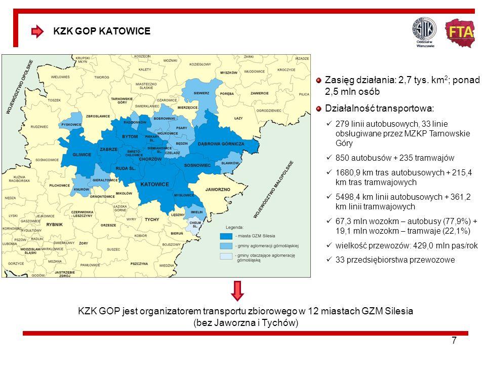 17 konkurencja na poziomie oferty przewozowej i sprzedaży usług we wszystkich miastach tworzących GZM Silesia obowiązuje zasada pełnego rozdziału funkcji organizatora i operatora transportu zbiorowego, w realizacji przewozów będących w gestii samorządów miast metropolitalnych uczestniczy duża liczba przedsiębiorstw (41 przewoźników na obszarze obsługiwanym przez KZK GOP, MZK Tychy i MZDiM Jaworzno) charakteryzujących się różnymi formami własnościowymi i organizacyjnymi; pomimo tego nadal dominującą pozycję posiadają przedsiębiorstwa komunalne (największy udział w pracy eksploatacyjnej i przewozowej), niektóre przedsiębiorstwa przewozowe są monopolistami w realizacji usług przewozowych, przy czym w układzie przestrzennym dotyczy to miasta Jaworzno – PKM Jaworzno, a w układzie rodzajowym komunikacji tramwajowej – przedsiębiorstwo Tramwaje Śląskie S.A.