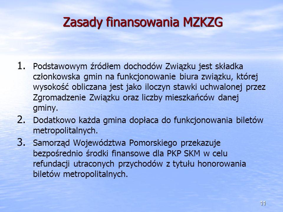 Zasady finansowania MZKZG 1. 1. Podstawowym źródłem dochodów Związku jest składka członkowska gmin na funkcjonowanie biura związku, której wysokość ob