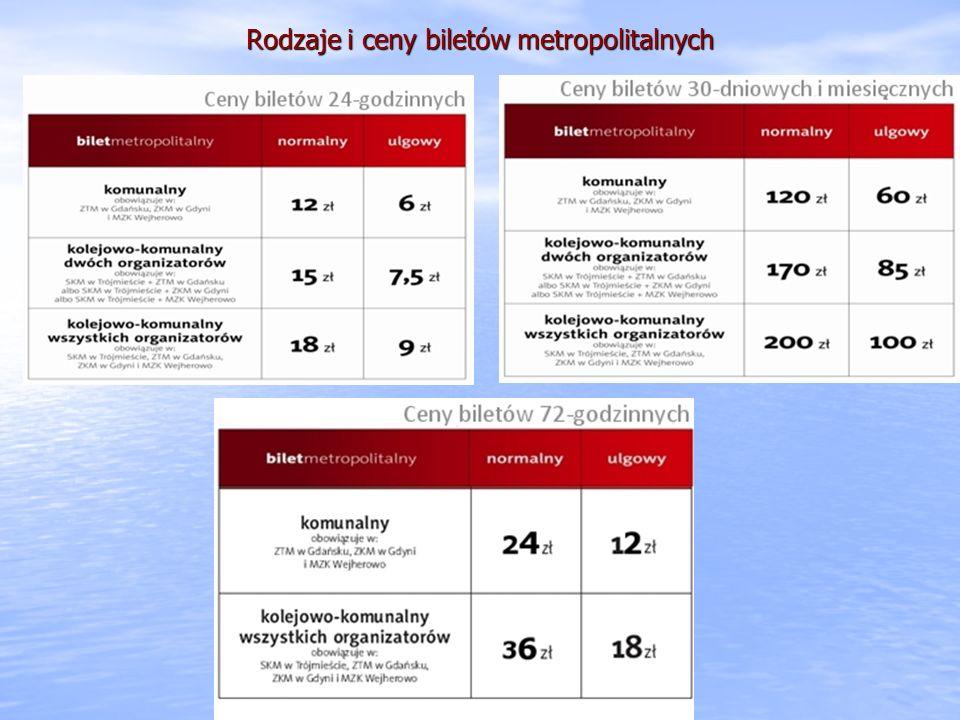 Rodzaje i ceny biletów metropolitalnych