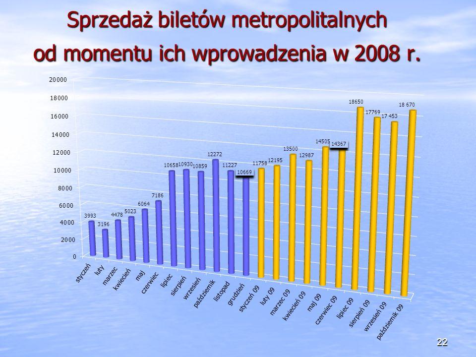 Sprzedaż biletów metropolitalnych od momentu ich wprowadzenia w 2008 r. 22