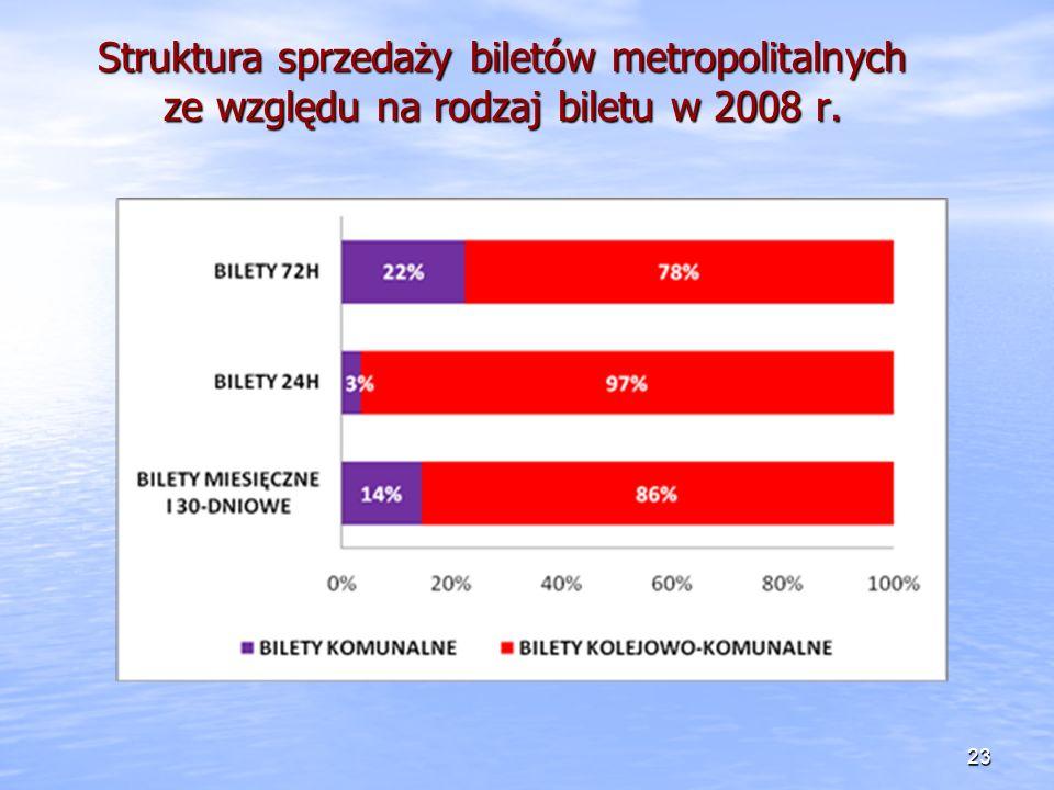 Struktura sprzedaży biletów metropolitalnych ze względu na rodzaj biletu w 2008 r. 23