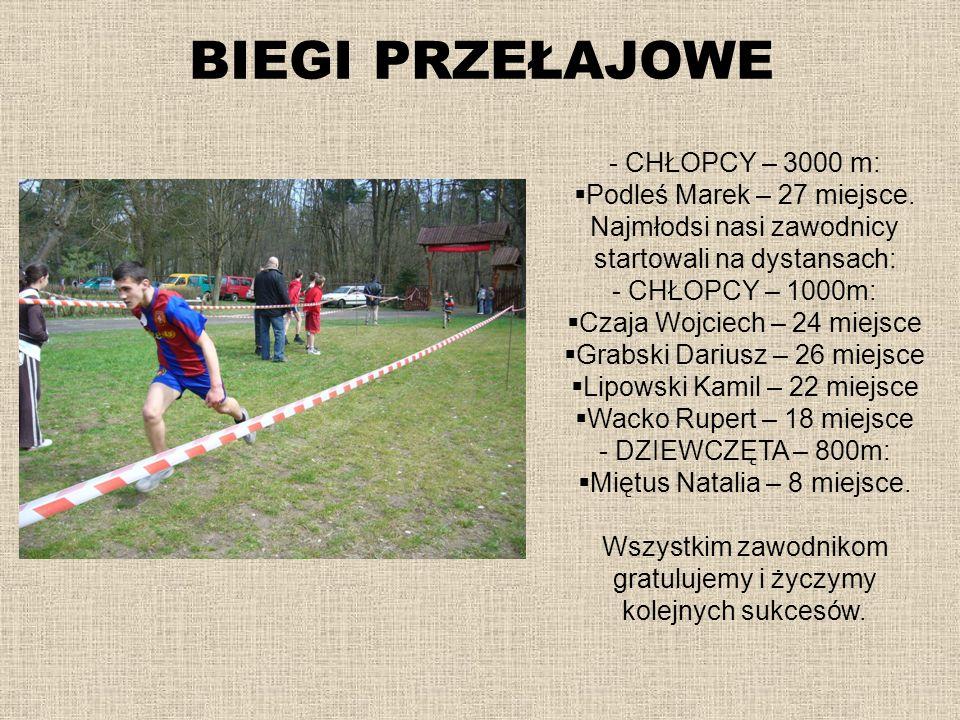 BIEGI PRZEŁAJOWE - CHŁOPCY – 3000 m: Podleś Marek – 27 miejsce. Najmłodsi nasi zawodnicy startowali na dystansach: - CHŁOPCY – 1000m: Czaja Wojciech –