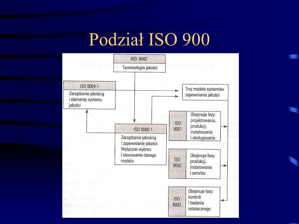Podział ISO 900