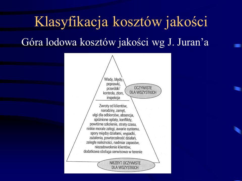 Góra lodowa kosztów jakości wg J. Jurana Klasyfikacja kosztów jakości