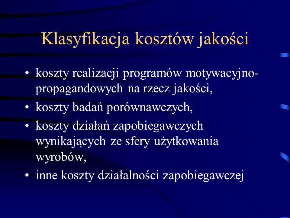 Klasyfikacja kosztów jakości koszty realizacji programów motywacyjno- propagandowych na rzecz jakości, koszty badań porównawczych, koszty działań zapo