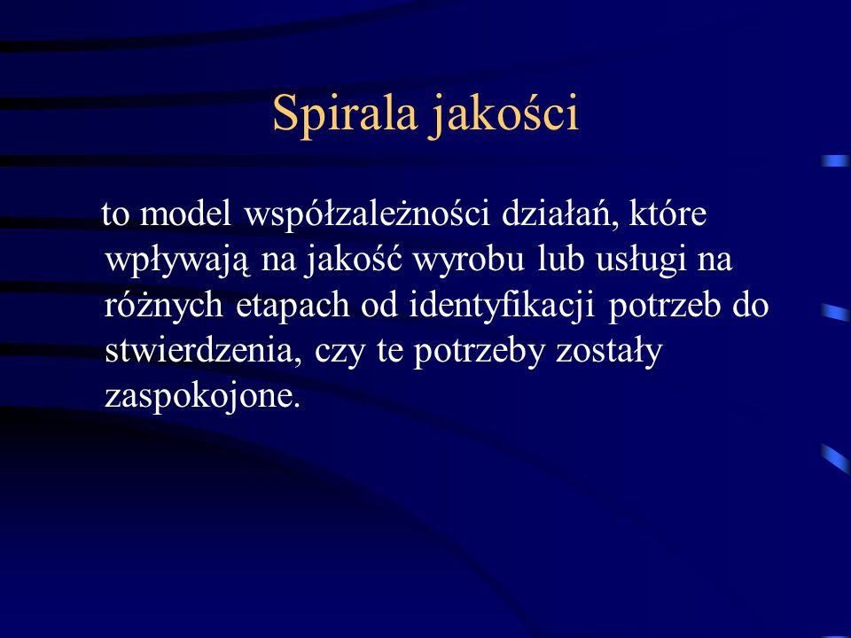 Spirala jakości to model współzależności działań, które wpływają na jakość wyrobu lub usługi na różnych etapach od identyfikacji potrzeb do stwierdzen