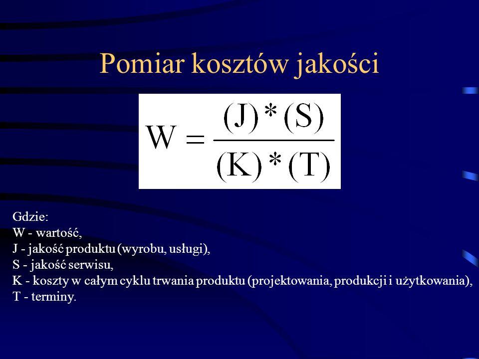 Pomiar kosztów jakości Gdzie: W - wartość, J - jakość produktu (wyrobu, usługi), S - jakość serwisu, K - koszty w całym cyklu trwania produktu (projek