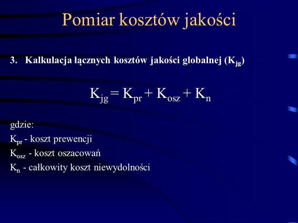 Pomiar kosztów jakości 3.Kalkulacja łącznych kosztów jakości globalnej (K jg ) K jg = K pr + K osz + K n gdzie: K pr - koszt prewencji K osz - koszt o