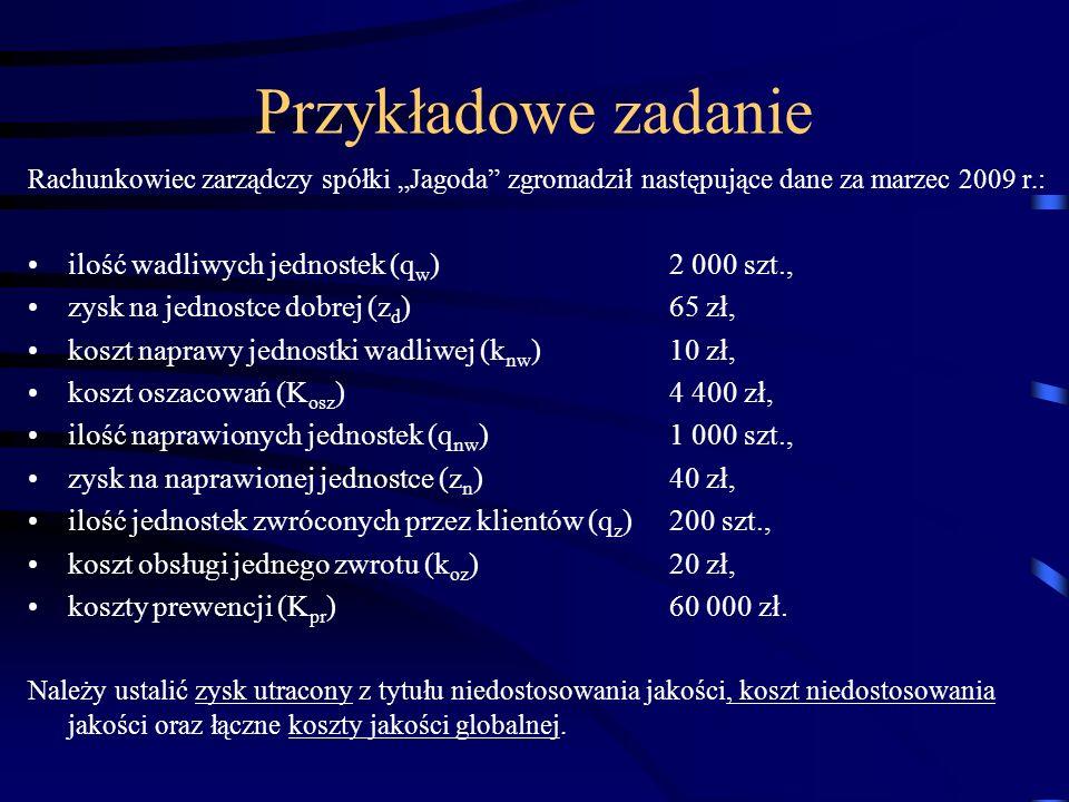 Rachunkowiec zarządczy spółki Jagoda zgromadził następujące dane za marzec 2009 r.: ilość wadliwych jednostek (q w )2 000 szt., zysk na jednostce dobr