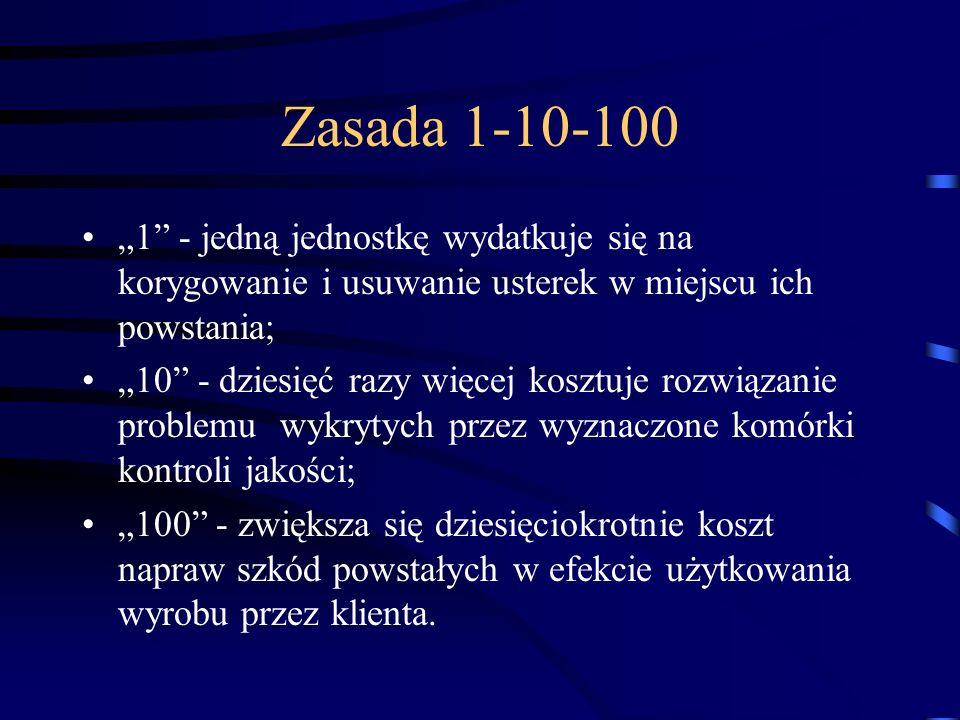 Zasada 1-10-100 1 - jedną jednostkę wydatkuje się na korygowanie i usuwanie usterek w miejscu ich powstania; 10 - dziesięć razy więcej kosztuje rozwią