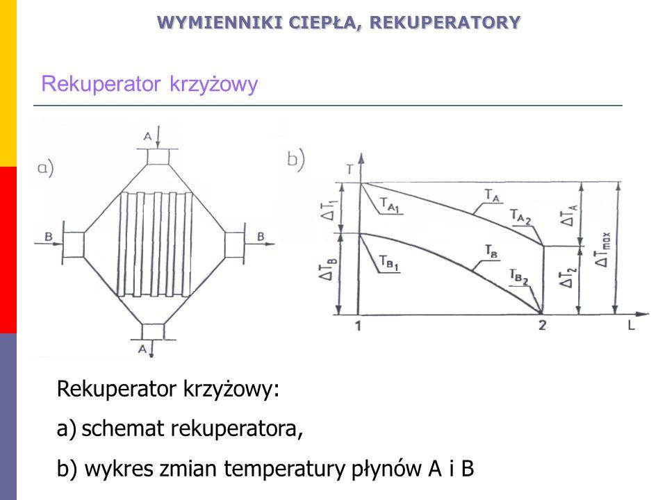 Rekuperator krzyżowy: a)schemat rekuperatora, b) wykres zmian temperatury płynów A i B Rekuperator krzyżowy WYMIENNIKI CIEPŁA, REKUPERATORY