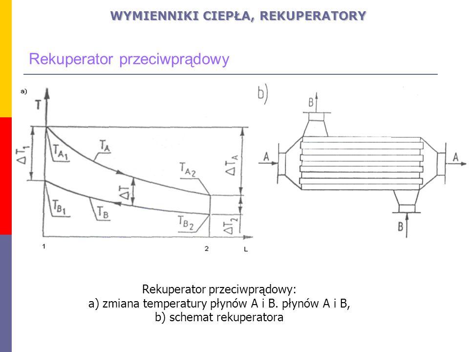 Rekuperator współprądowy: a) zmiana temperatury płynów A i B.