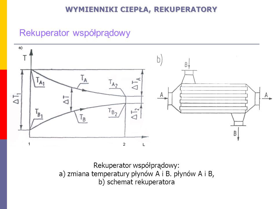 Rekuperator współprądowy: a) zmiana temperatury płynów A i B. płynów A i B, b) schemat rekuperatora WYMIENNIKI CIEPŁA, REKUPERATORY Rekuperator współp